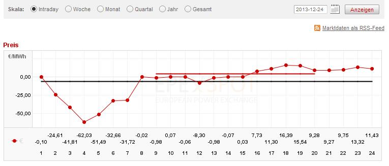 EEX: Strompreis an der Börse am 24.12.13 - der Strom wurde über den ganzen Tag verschenkt