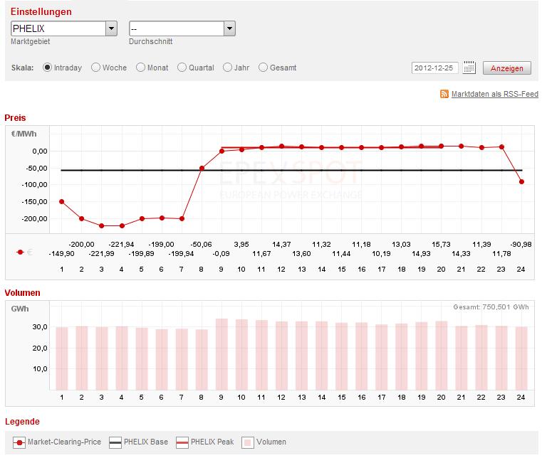 EEX: Strompreis an der Börse am 25.12.12 - der Strom wurde über den ganzen Tag verschenkt