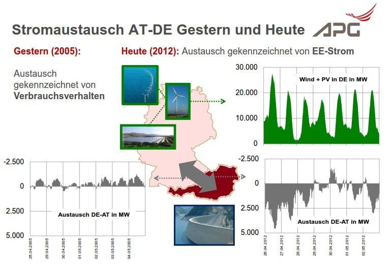 Quelle: APG; Stromaustausch AT-DE Gestern und Heute