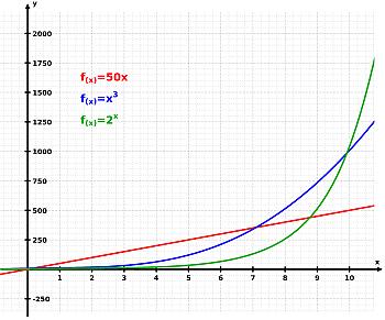 exponenzielle_entwicklung