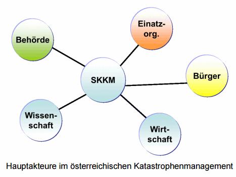 Das Fünf-Säulen-Modell des Katastrophenschutzes in Österreich