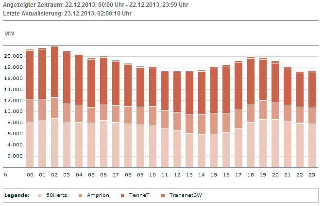 EEX: Tatsächliche Produktion Wind am 22.12.13