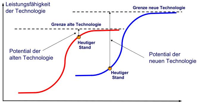 Entwicklung von Technologien - S-Kurven