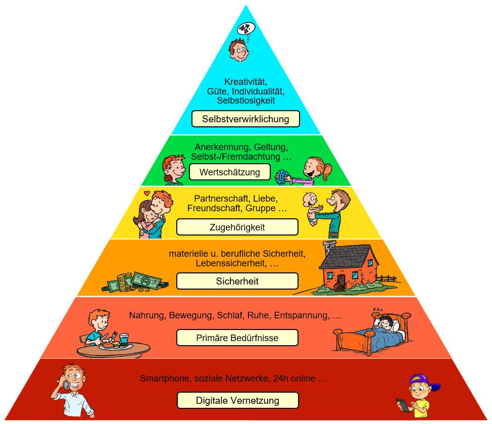 Erweiterte maslowsche Bedürfnispyramide; Quelle: Bernhard Penz