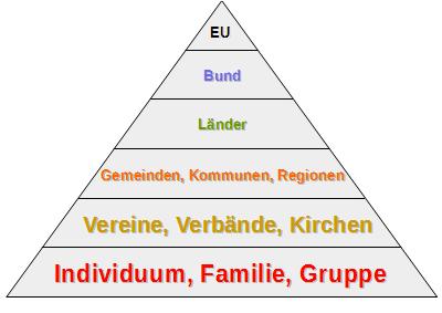 Subsidiaritätsprinzip