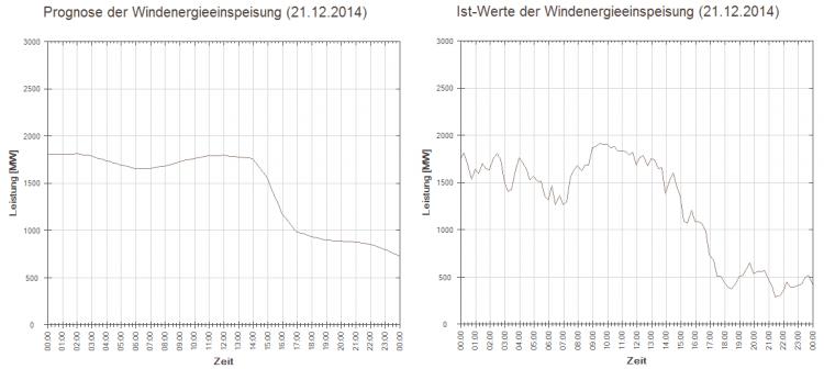 Prognose und IST der Windenergieeinspeisung (21.12.2014)