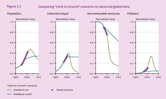 Historical Data Since 1972 - The Limits to Growth