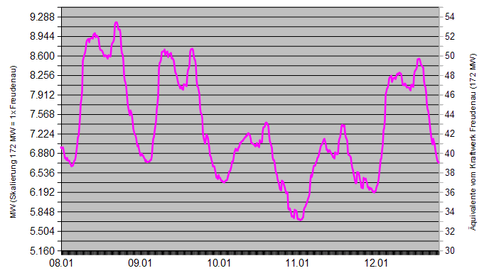 Lastprognose 08.-12.01.15