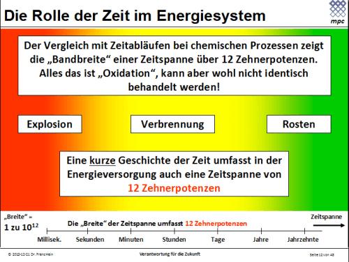 Die Rolle der Zeit im Energiesystem