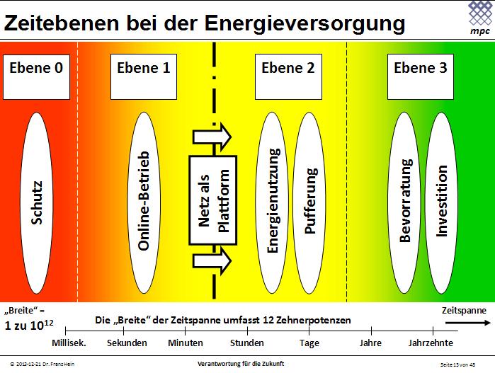Zeitebenen bei der Energieversorgung