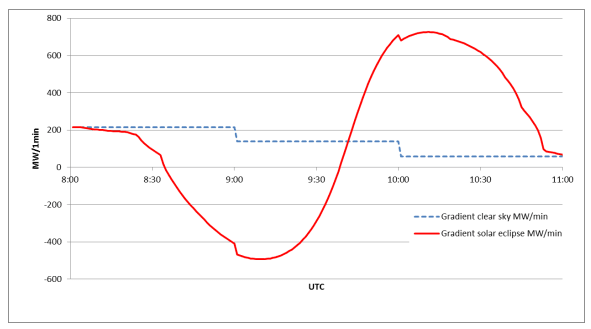 Expected power gradient in MW per minute from solar power on March 20