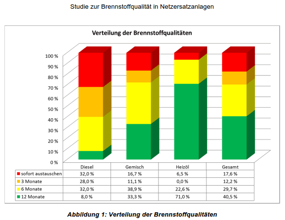 Verteilung der Brennstoffqualitäten
