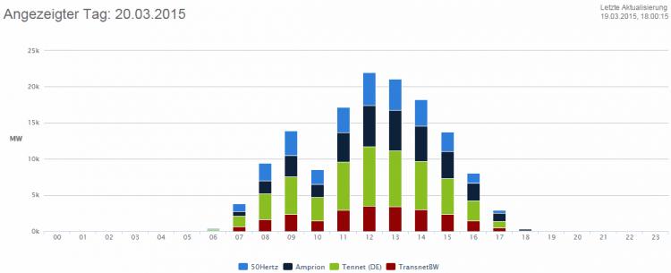 150320 - DEU - erwartete Produktion Solar