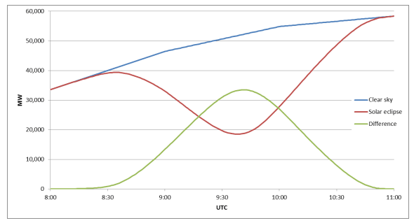 Quelle: ENTSO-E; Comparison of expected infeed from solar on March 20 during clear sky conditions with and without solar eclipse