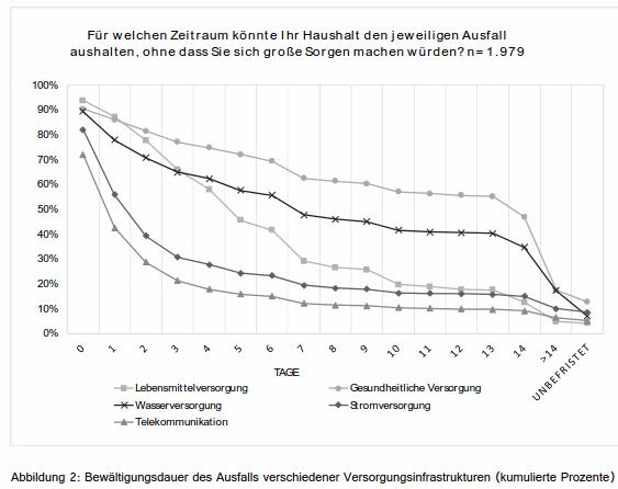 Quelle: Ergebnisse interdisziplinärer  Risiko- und  Sicherheitsforschung;  Eine Zwischenbilanz des Forschungsforum Öffentliche Sicherheit, S. 132