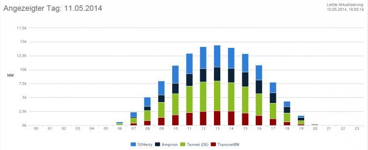 140511 - Tatsächliche Produktion Solar