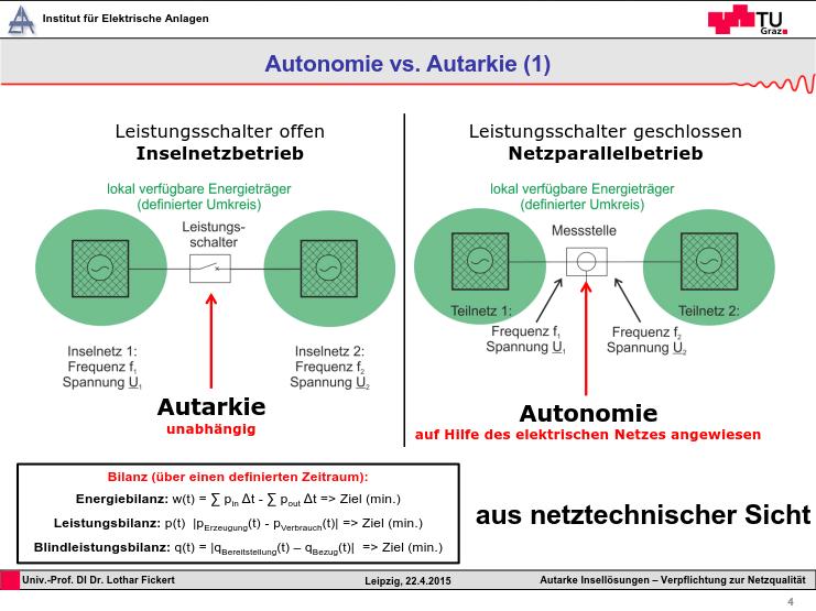 Autonomie vs Autarkie