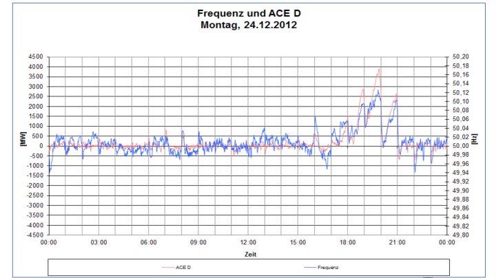 Frequenz am 24.12.12