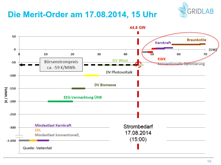 Merit-Order