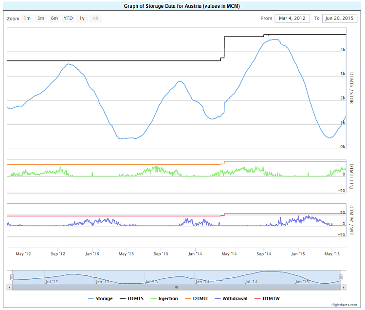 150620 - Graph of Storage Data for Austria (values in MCM)