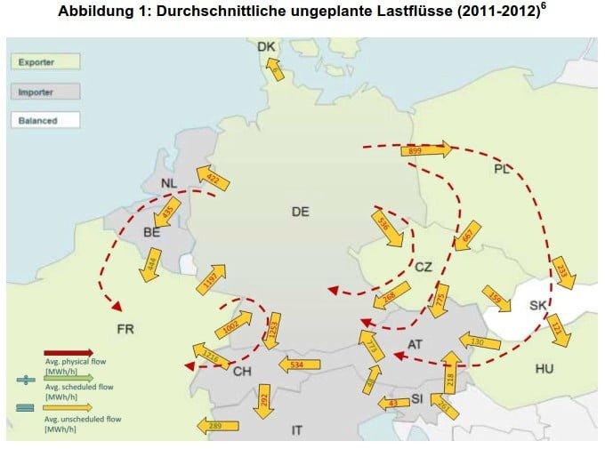 Durchschnittliche ungeplante Lastflüsse (2011-2012)