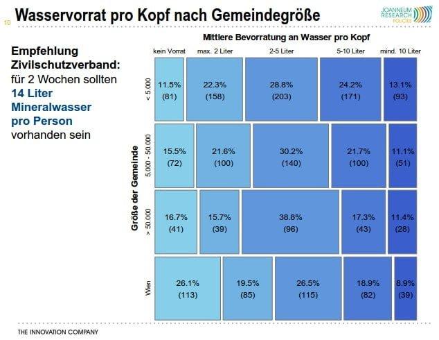 """Quelle: Studie """"Ernährungsvorsorge in Österreich"""""""