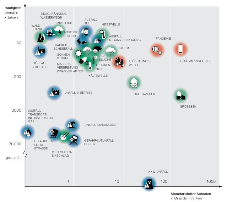 Risikodiagramm Risikobericht Schweiz 2015