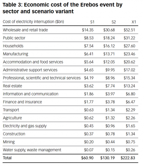 Economic cost of the Erebos event by sector and scenario variant
