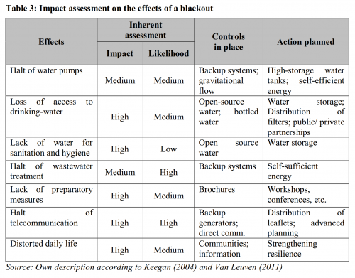 Impact assessment on the effects of a blackout