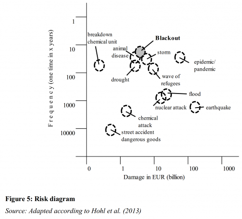 Risk diagram CHE