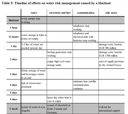 Timeline of effects on water risk management caused by a blackout
