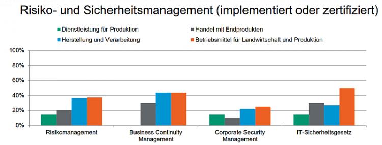 EV-A - Risiko- und Sicherheitsmanagement (implementiert oder zertifiziert)