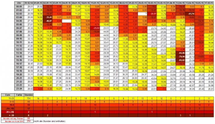 Strompreise 1.HJ 2015