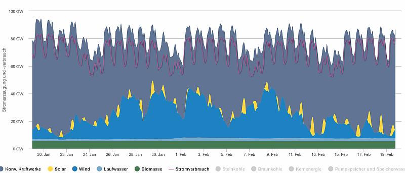160120-160220 - Stromerzeugung und Stromverbrauch