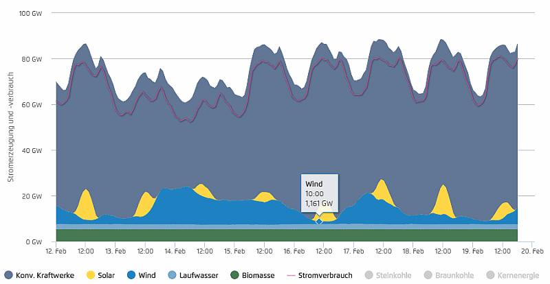 160212-160220 - Stromerzeugung und Stromverbrauch