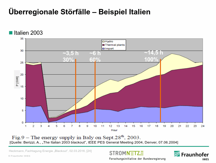 Störfall Italien