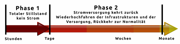 Phasen Blackout 600