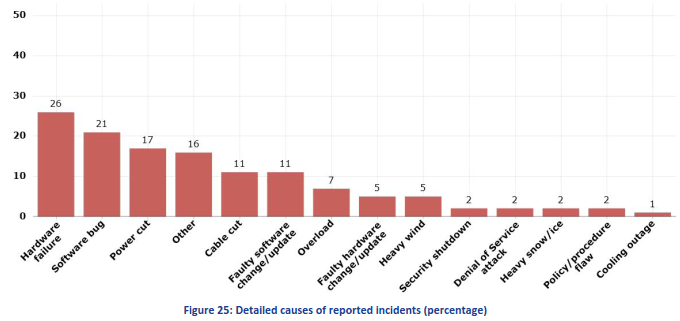 detailed-causes-of-reported-incidents
