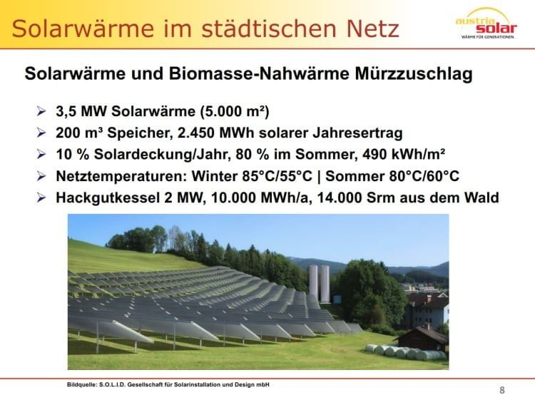 Solarwärme im städtischen Netz