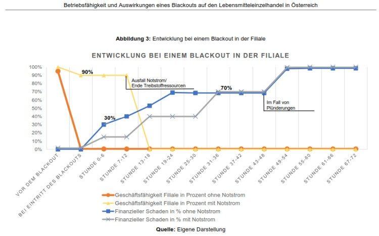 Entwicklung bei einem Blackout in der Filiale