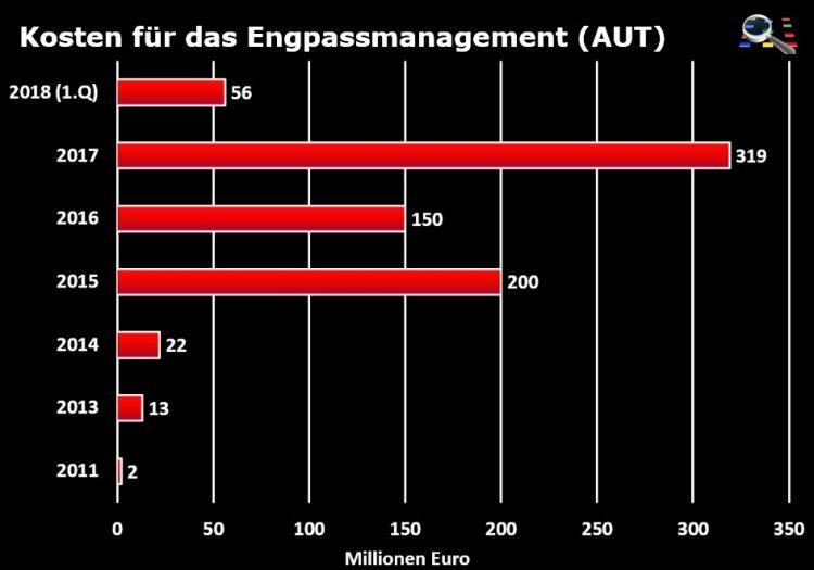 Entwicklung der Engpassmanagementkosten in Österreich (gesamt).