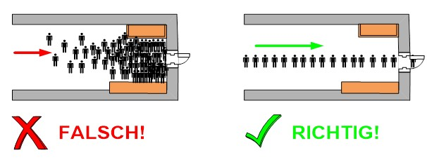 "Abbildung 1: ""Faster ist slower"" Effekt, Eigene Grafik"