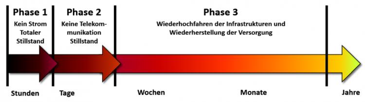 Die drei Phasen eines Blackouts