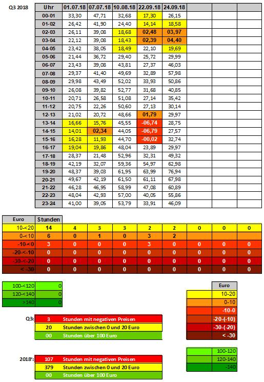 18-3 - Strompreise