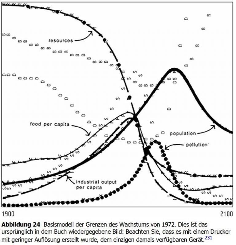 Abbildung 24 Das Basisszenario nach den Grenzen des Wachstums von 1972