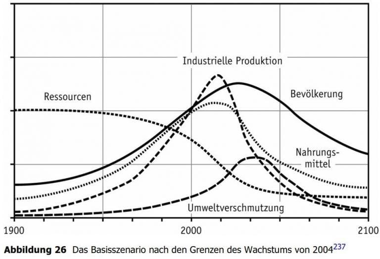 Das Basisszenario nach den Grenzen des Wachstums von 2004