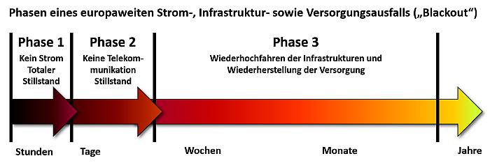 Drei Phasen eines Blackouts