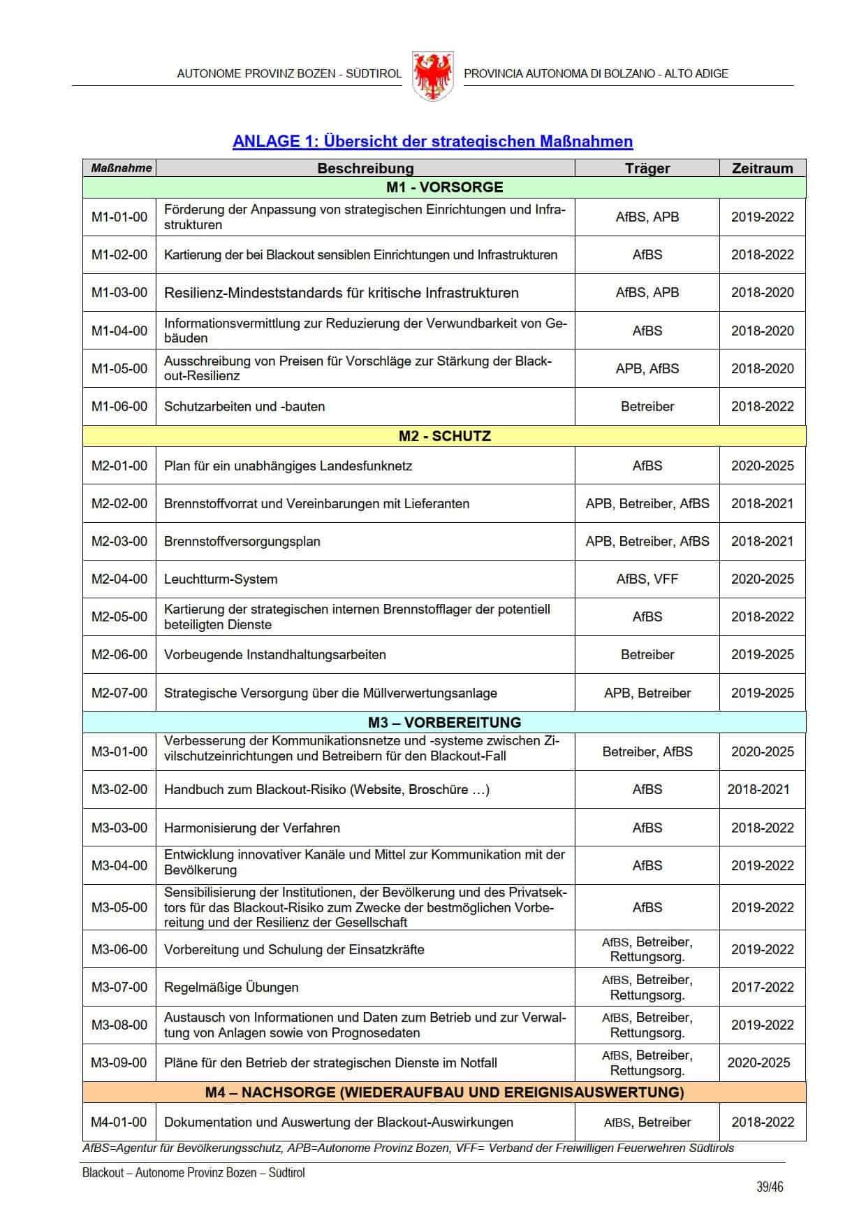 Blackout-Vorsorge Südtirol – Übersicht der strategischen Maßnahmen – S39