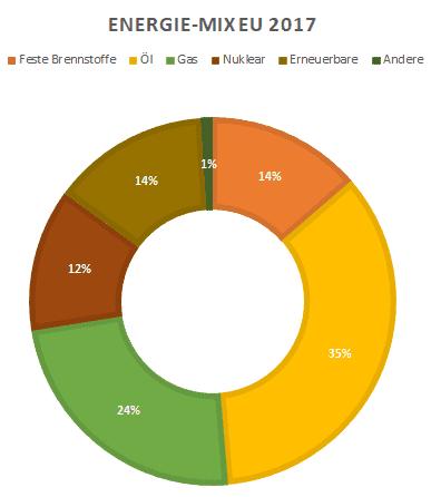 Energiemix EU 2017