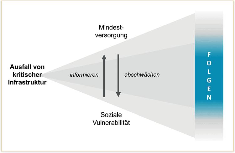 Modell für die Verknüpfung von Kritischen Infrastrukturen, sozialer Vulnerabilität und Mindestversorgung